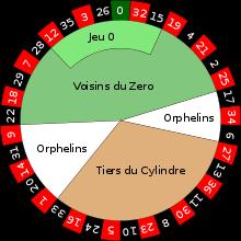 Bij het burenspel gaat het om de volgorde van de getallen op het roulette wiel